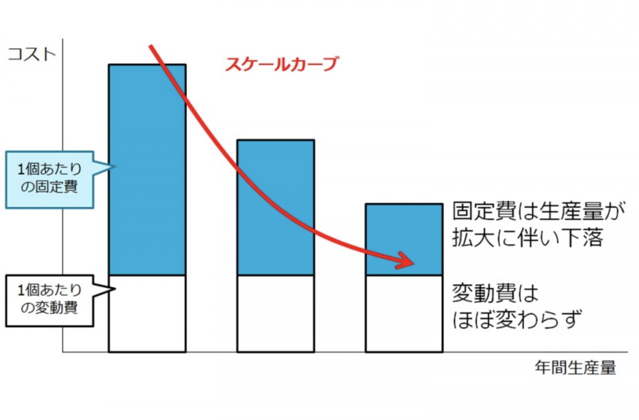シナジー効果イメージ図